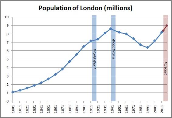 London-population2