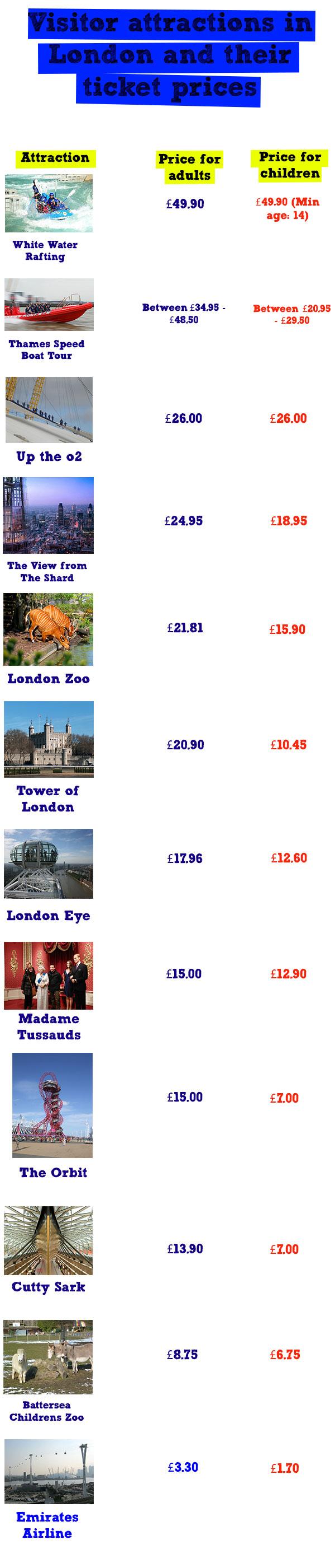 London Attractions Price Comparison